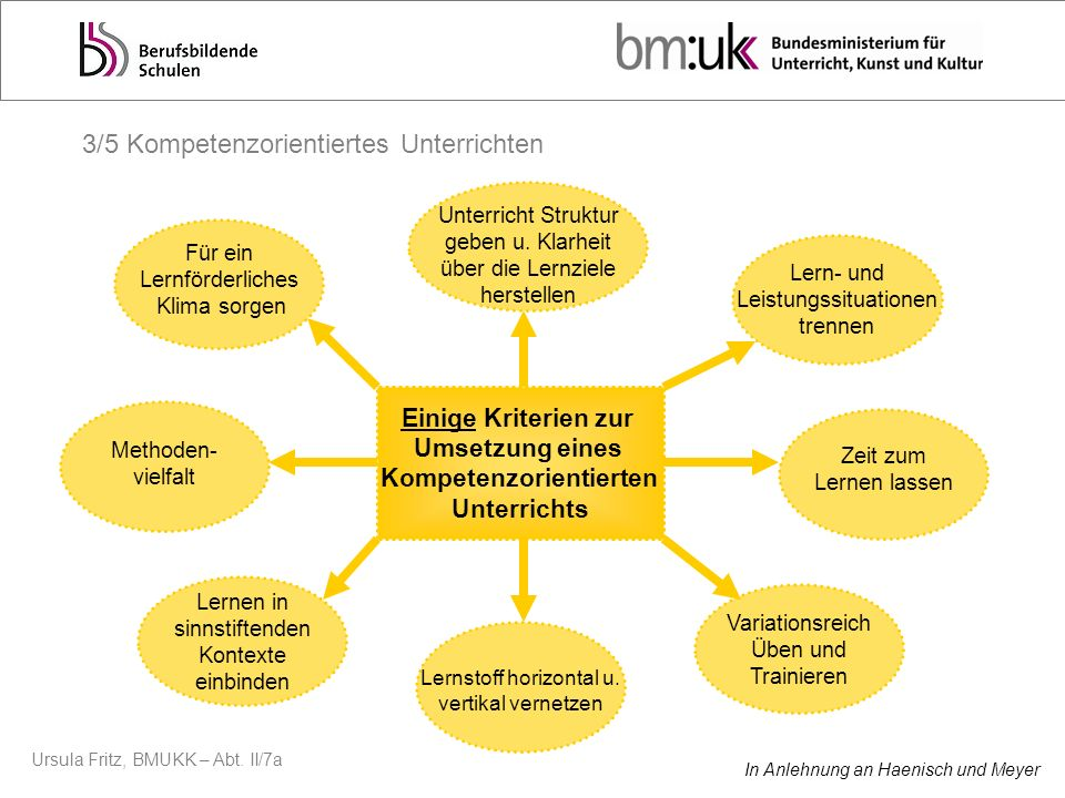 Ursula Fritz, BMUKK – Abt. II/7a Einige Kriterien zur Umsetzung eines Kompetenzorientierten Unterrichts Für ein Lernförderliches Klima sorgen Unterric