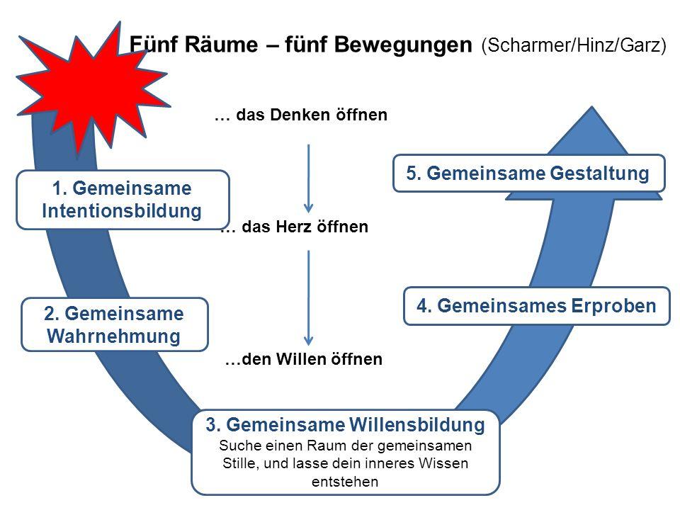 Fünf Räume – fünf Bewegungen (Scharmer/Hinz/Garz) 1. Gemeinsame Intentionsbildung 2. Gemeinsame Wahrnehmung 3. Gemeinsame Willensbildung Suche einen R
