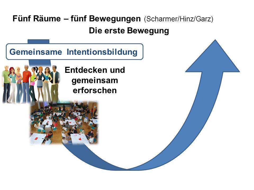 Die erste Bewegung Gemeinsame Intentionsbildung Entdecken und gemeinsam erforschen Fünf Räume – fünf Bewegungen (Scharmer/Hinz/Garz)