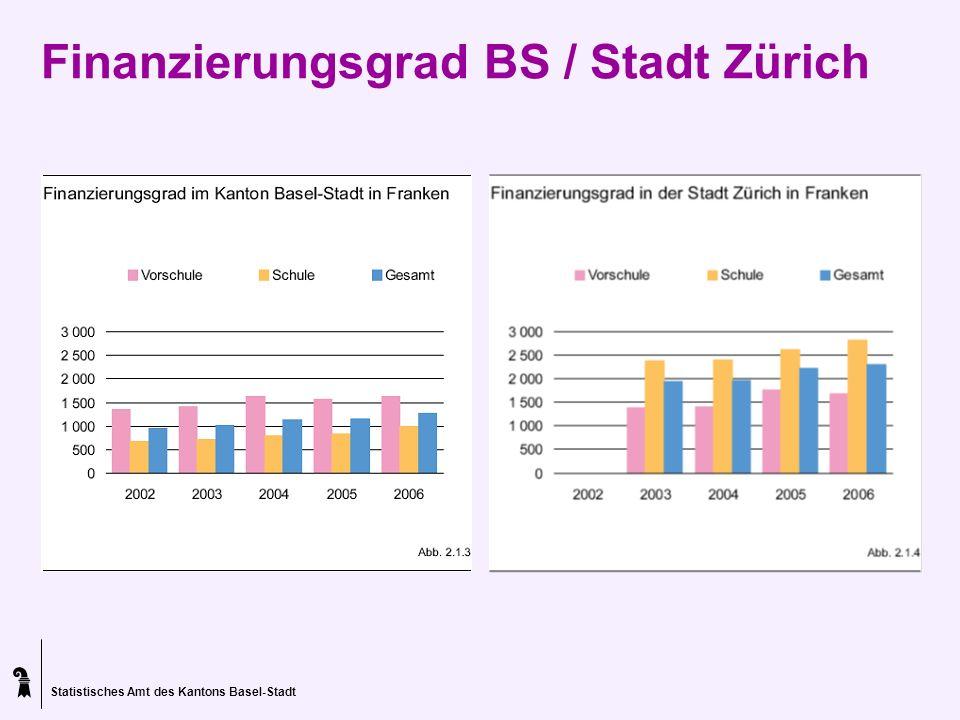 Statistisches Amt des Kantons Basel-Stadt PROZESS-Indikator Ziel: Der Versorgungsgrad durch die Tagesbetreuung, insbesondere für Tagesschulen und Tagesstrukturen, erhöht sich, so dass Eltern Beruf und Familien vereinbaren können.