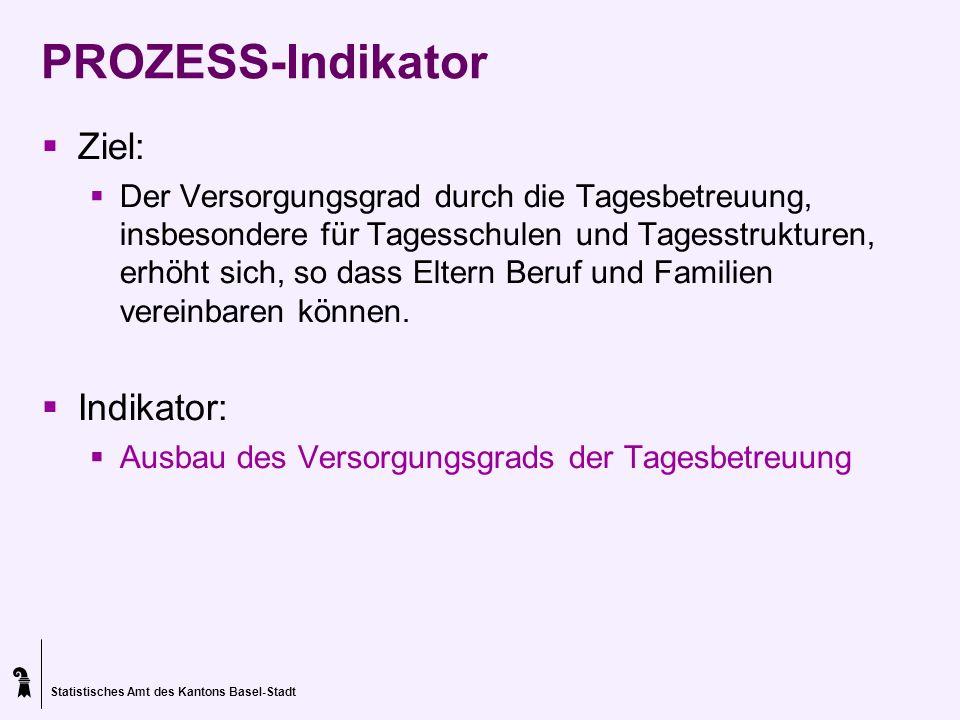 Statistisches Amt des Kantons Basel-Stadt PROZESS-Indikator Ziel: Der Versorgungsgrad durch die Tagesbetreuung, insbesondere für Tagesschulen und Tage