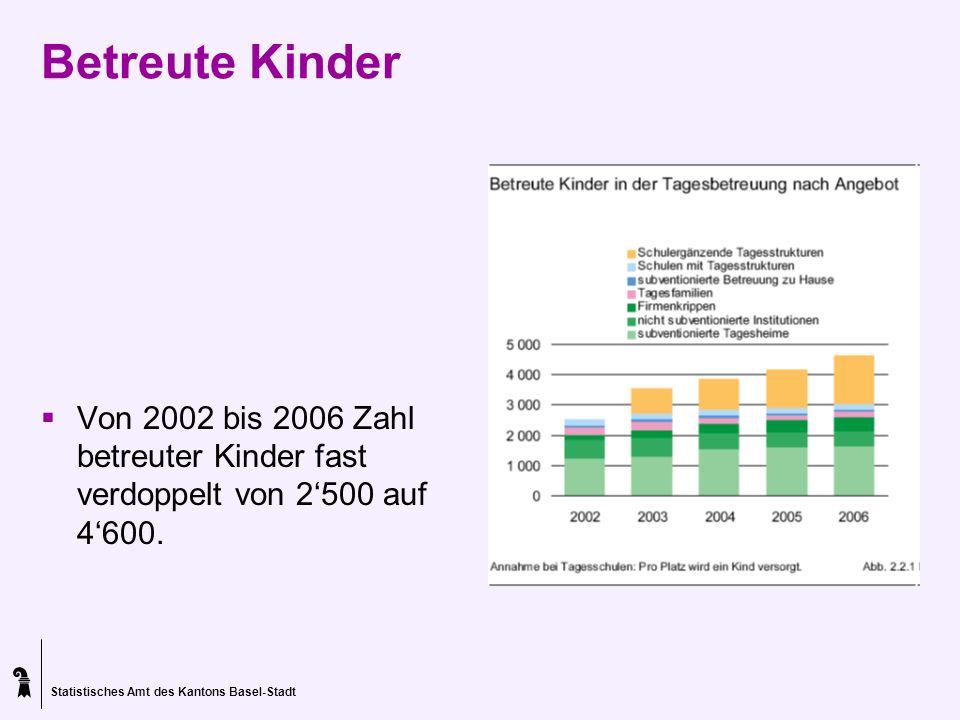 Statistisches Amt des Kantons Basel-Stadt Betreute Kinder Von 2002 bis 2006 Zahl betreuter Kinder fast verdoppelt von 2500 auf 4600.