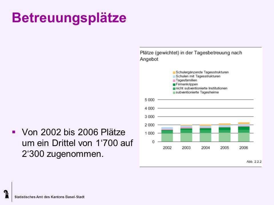 Statistisches Amt des Kantons Basel-Stadt Betreuungsplätze Von 2002 bis 2006 Plätze um ein Drittel von 1700 auf 2300 zugenommen.