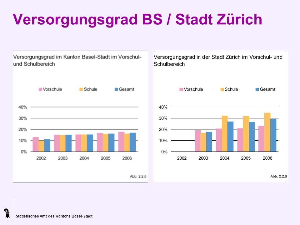 Statistisches Amt des Kantons Basel-Stadt Versorgungsgrad BS / Stadt Zürich