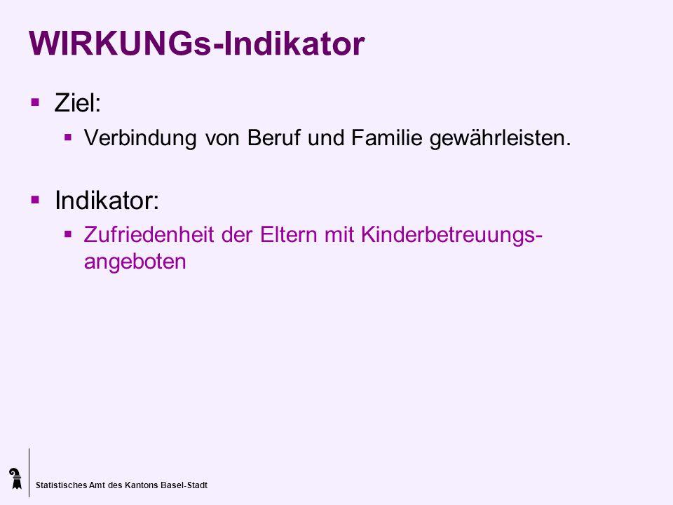 Statistisches Amt des Kantons Basel-Stadt WIRKUNGs-Indikator Ziel: Verbindung von Beruf und Familie gewährleisten. Indikator: Zufriedenheit der Eltern