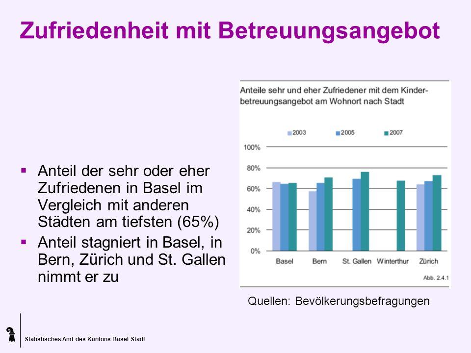 Statistisches Amt des Kantons Basel-Stadt Zufriedenheit mit Betreuungsangebot Anteil der sehr oder eher Zufriedenen in Basel im Vergleich mit anderen