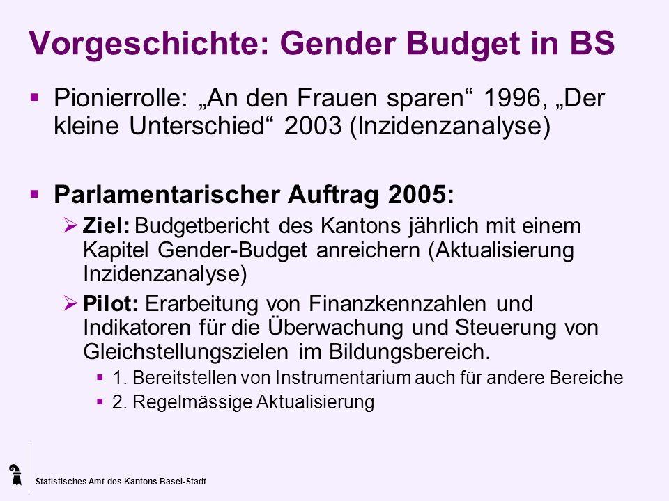 Statistisches Amt des Kantons Basel-Stadt Vorgeschichte: Gender Budget in BS Pionierrolle: An den Frauen sparen 1996, Der kleine Unterschied 2003 (Inz