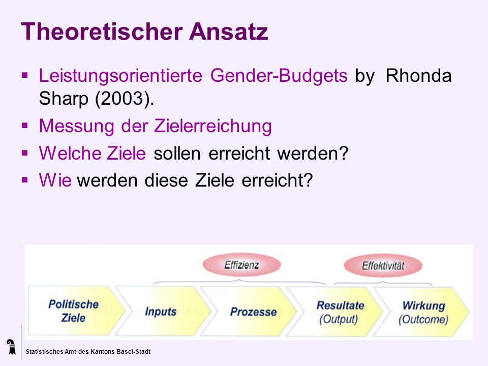 Statistisches Amt des Kantons Basel-Stadt Theoretischer Ansatz Leistungsorientierte Gender-Budgets by Rhonda Sharp (2003). Messung der Zielerreichung