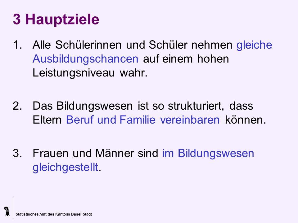 Statistisches Amt des Kantons Basel-Stadt 3 Hauptziele 1.Alle Schülerinnen und Schüler nehmen gleiche Ausbildungschancen auf einem hohen Leistungsnive