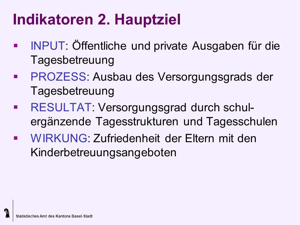 Statistisches Amt des Kantons Basel-Stadt Indikatoren 2. Hauptziel INPUT: Öffentliche und private Ausgaben für die Tagesbetreuung PROZESS: Ausbau des