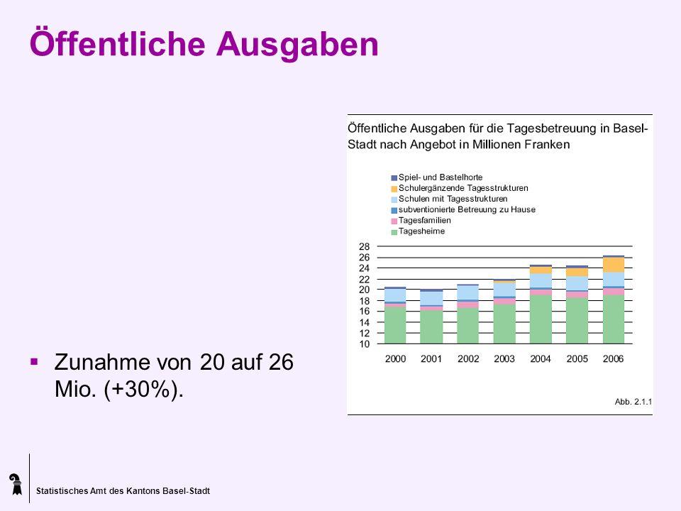 Statistisches Amt des Kantons Basel-Stadt Öffentliche Ausgaben Zunahme von 20 auf 26 Mio. (+30%).