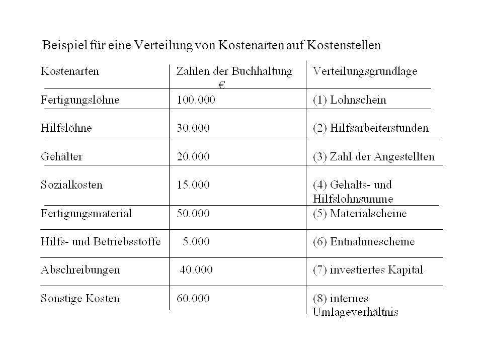 Beispiel für eine Verteilung von Kostenarten auf Kostenstellen