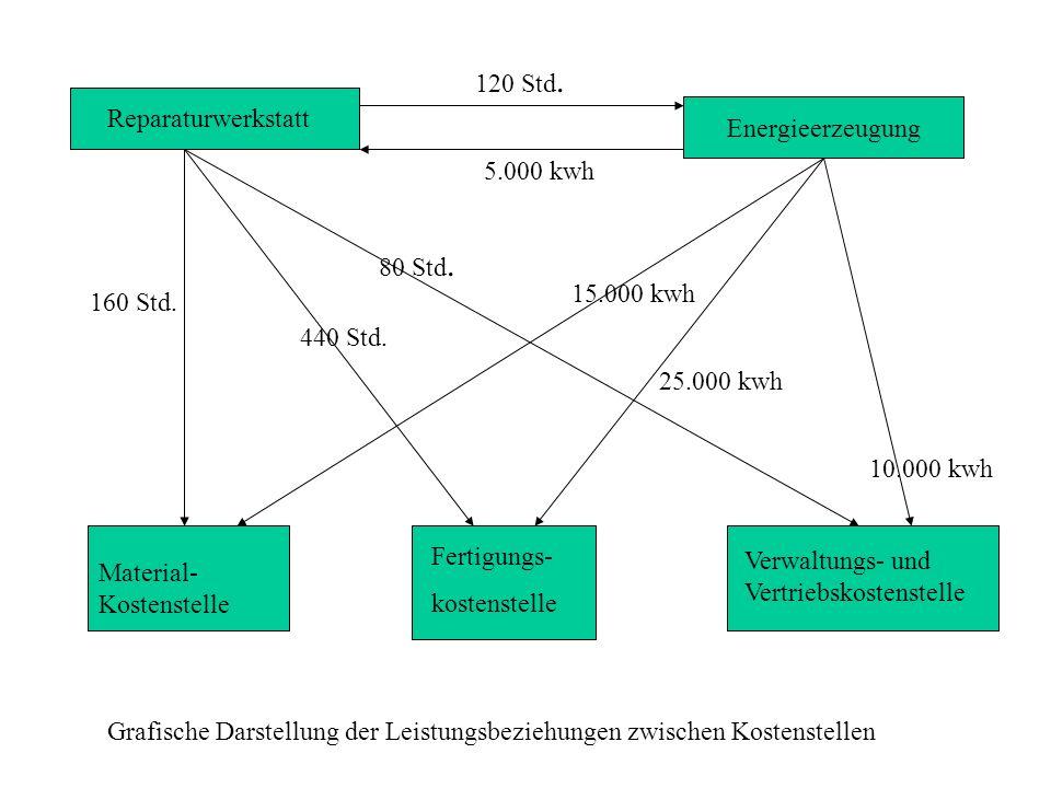 Reparaturwerkstatt Energieerzeugung Material- Kostenstelle Fertigungs- kostenstelle Verwaltungs- und Vertriebskostenstelle 120 Std. 5.000 kwh 160 Std.