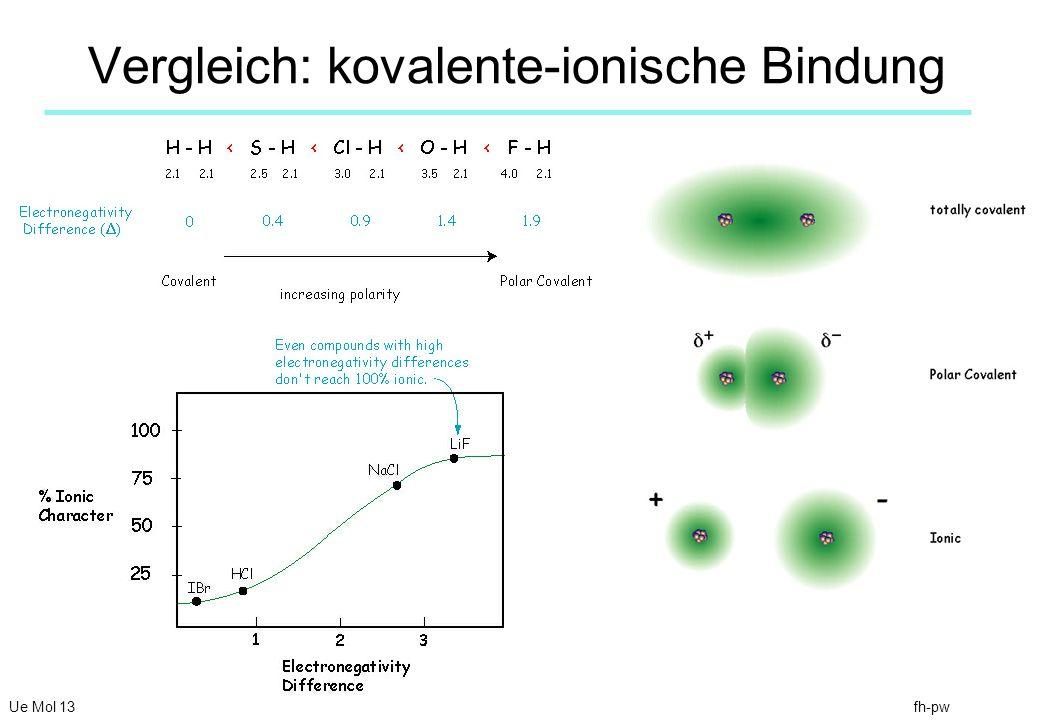 fh-pw Vergleich: kovalente-ionische Bindung Ue Mol 13