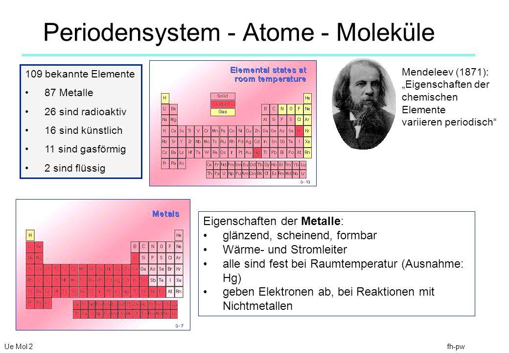 fh-pw Periodensystem - Atome - Moleküle Ue Mol 2 Mendeleev (1871): Eigenschaften der chemischen Elemente variieren periodisch 109 bekannte Elemente 87 Metalle 26 sind radioaktiv 16 sind künstlich 11 sind gasförmig 2 sind flüssig Eigenschaften der Metalle: glänzend, scheinend, formbar Wärme- und Stromleiter alle sind fest bei Raumtemperatur (Ausnahme: Hg) geben Elektronen ab, bei Reaktionen mit Nichtmetallen