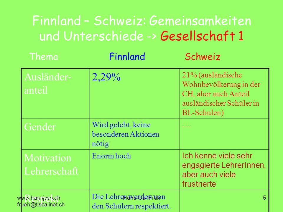 www.hansjoss.ch frueh@tiscalinet.ch Hans-Ueli Früh5 Finnland – Schweiz: Gemeinsamkeiten und Unterschiede -> Gesellschaft 1 Ausländer- anteil 2,29% 21%