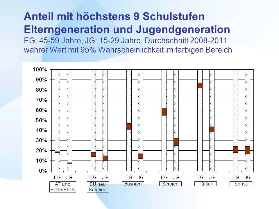 Anteil mit höchstens 9 Schulstufen Elterngeneration und Jugendgeneration EG: 45-59 Jahre, JG: 15-29 Jahre, Durchschnitt 2008-2011 wahrer Wert mit 95% Wahrscheinlichkeit im farbigen Bereich AT und EU15/EFTA EU neu Kroatien BosnienSerbienTürkeiSonst