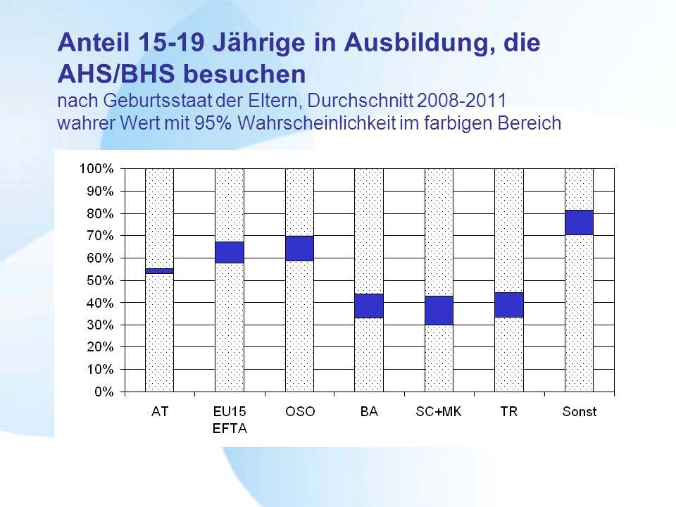 Anteil 15-19 Jährige in Ausbildung, die AHS/BHS besuchen nach Geburtsstaat der Eltern, Durchschnitt 2008-2011 wahrer Wert mit 95% Wahrscheinlichkeit im farbigen Bereich