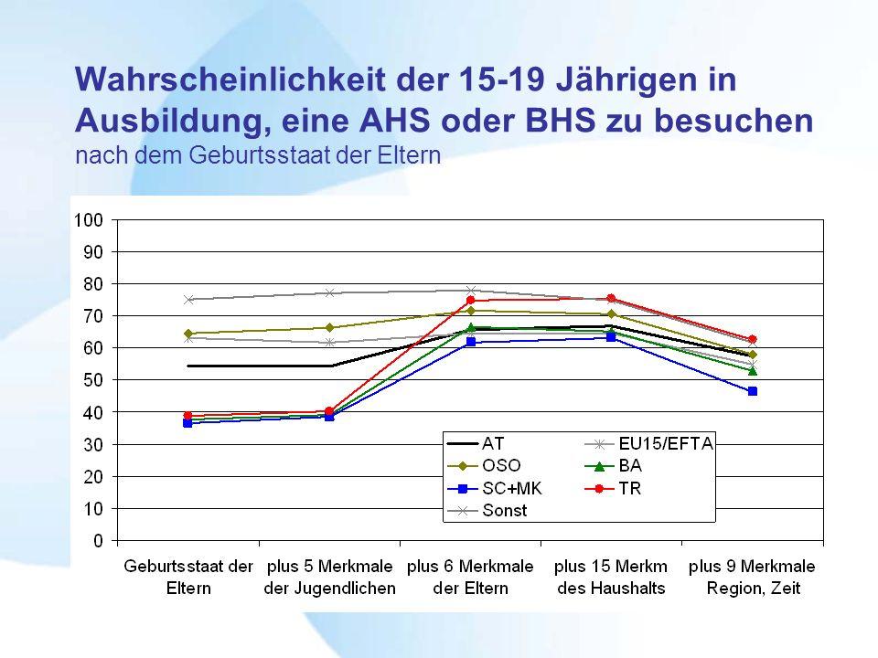 Wahrscheinlichkeit der 15-19 Jährigen in Ausbildung, eine AHS oder BHS zu besuchen nach dem Geburtsstaat der Eltern