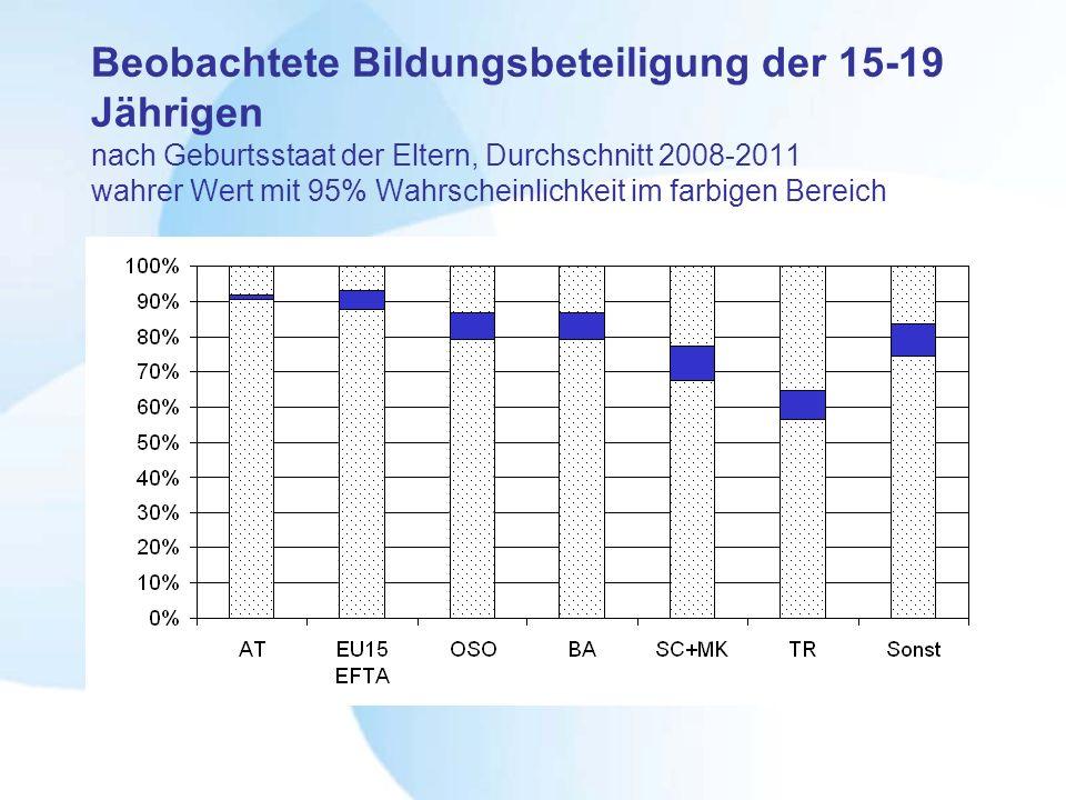 Beobachtete Bildungsbeteiligung der 15-19 Jährigen nach Geburtsstaat der Eltern, Durchschnitt 2008-2011 wahrer Wert mit 95% Wahrscheinlichkeit im farbigen Bereich