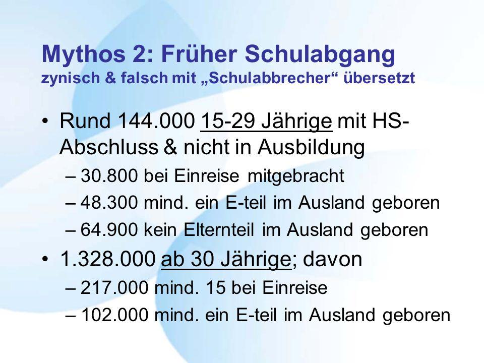Mythos 2: Früher Schulabgang zynisch & falsch mit Schulabbrecher übersetzt Rund 144.000 15-29 Jährige mit HS- Abschluss & nicht in Ausbildung –30.800 bei Einreise mitgebracht –48.300 mind.