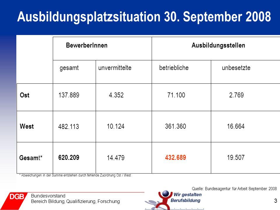 3 Bundesvorstand Bereich Bildung, Qualifizierung, Forschung Ausbildungsplatzsituation 30.