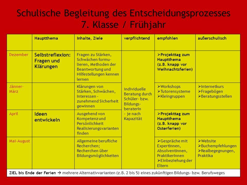 Schulische Begleitung des Entscheidungsprozesses 7.