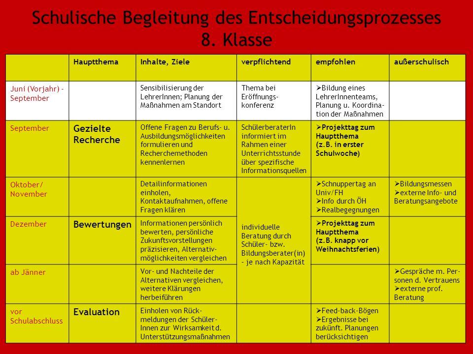 Schulische Begleitung des Entscheidungsprozesses 8.