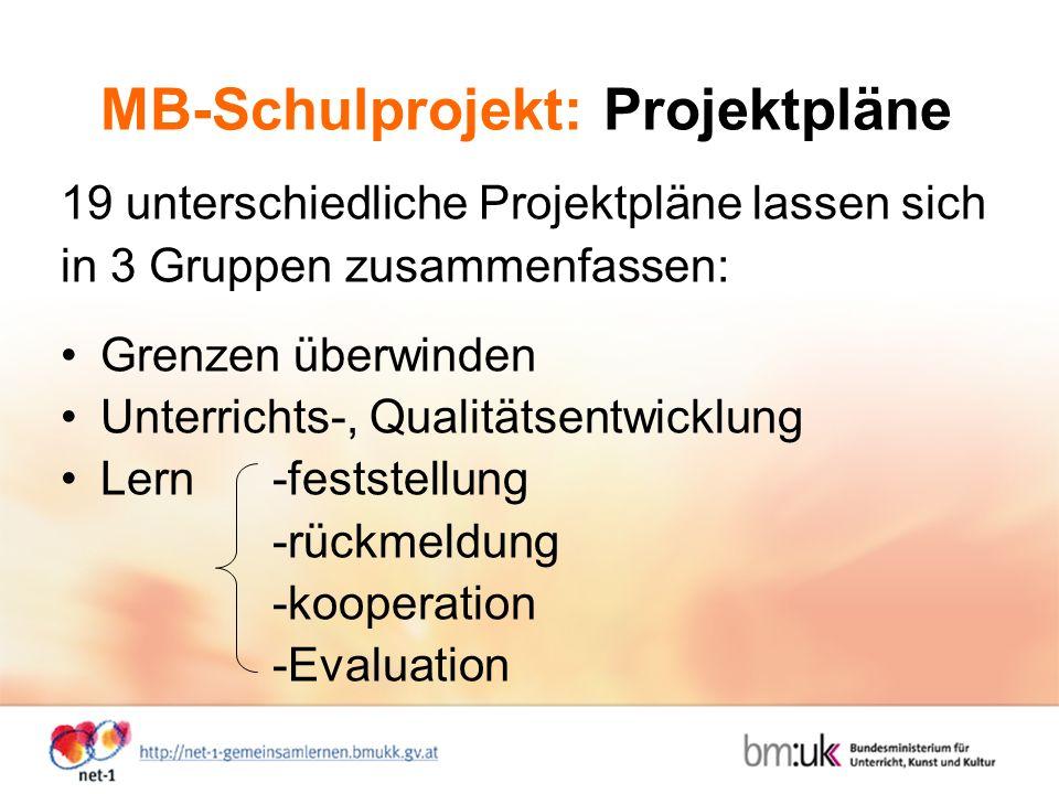 MB-Schulprojekt: Projektpläne 19 unterschiedliche Projektpläne lassen sich in 3 Gruppen zusammenfassen: Grenzen überwinden Unterrichts-, Qualitätsentwicklung Lern-feststellung -rückmeldung -kooperation -Evaluation