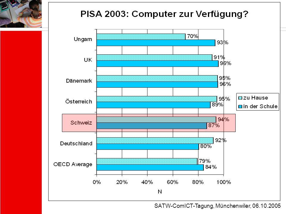 SATW-ComICT-Tagung, Münchenwiler, 06.10.2005 Fallbeispiel 3: Technologiemissbrauch Der 14-jährige Ingo hat sich einige Spiele aus dem Netz heruntergeladen.