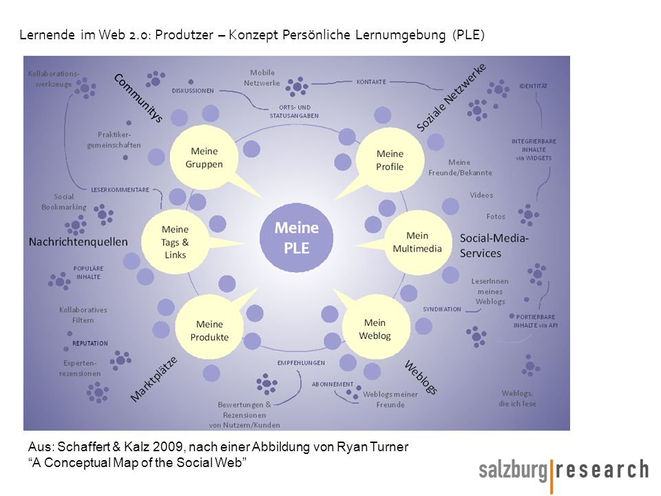 Aus: Schaffert & Kalz 2009, nach einer Abbildung von Ryan Turner A Conceptual Map of the Social Web Lernende im Web 2.0: Produtzer – Konzept Persönliche Lernumgebung (PLE)