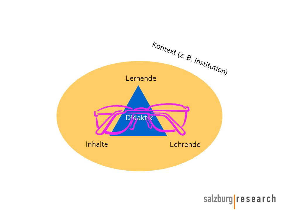 Lernende Inhalte Lehrende Kontext (z. B. Institution) Didaktik