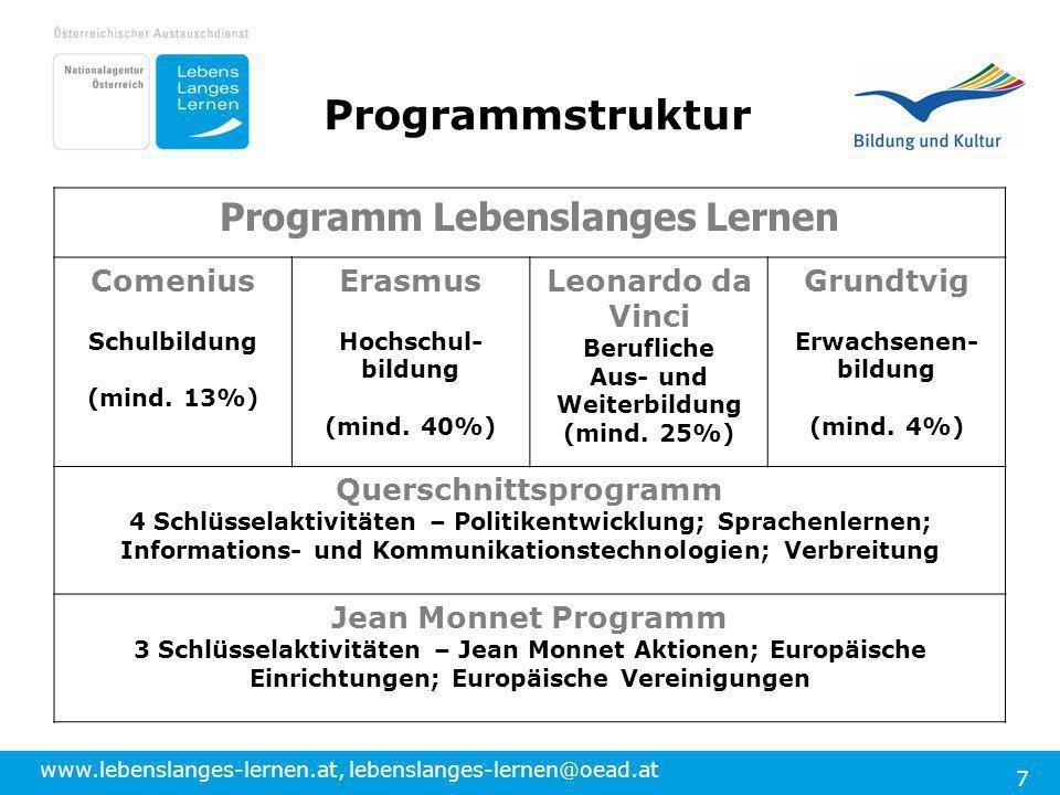 www.lebenslanges-lernen.at, lebenslanges-lernen@oead.at 7 Programm Lebenslanges Lernen Comenius Schulbildung (mind. 13%) Erasmus Hochschul- bildung (m