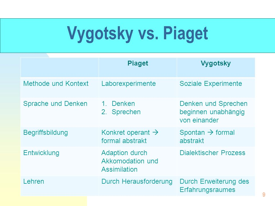vygotskys theory essay Vygotsky, were strong proponents of constructivism which viewed learning as a search for meaning and described elements that helped predict what students understand at different stages of development (rummel, 2008.