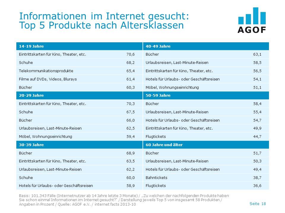 Seite 18 Informationen im Internet gesucht: Top 5 Produkte nach Altersklassen Basis: 101.343 Fälle (Internetnutzer ab 14 Jahre letzte 3 Monate) / Zu welchen der nachfolgenden Produkte haben Sie schon einmal Informationen im Internet gesucht.