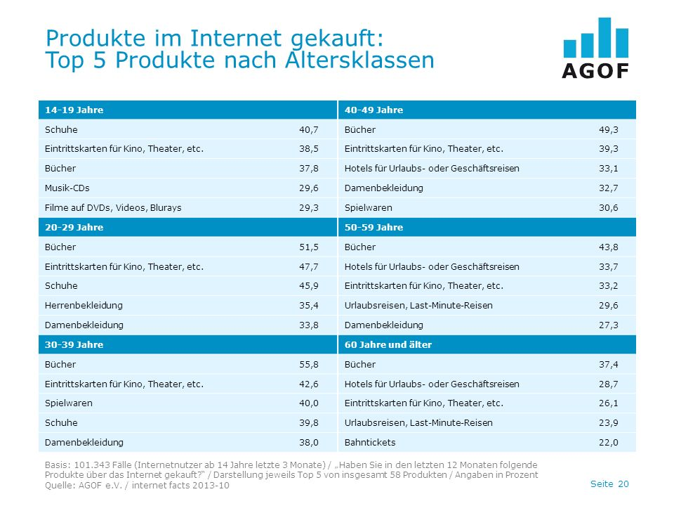 Seite 20 Produkte im Internet gekauft: Top 5 Produkte nach Altersklassen Basis: 101.343 Fälle (Internetnutzer ab 14 Jahre letzte 3 Monate) / Haben Sie in den letzten 12 Monaten folgende Produkte über das Internet gekauft.
