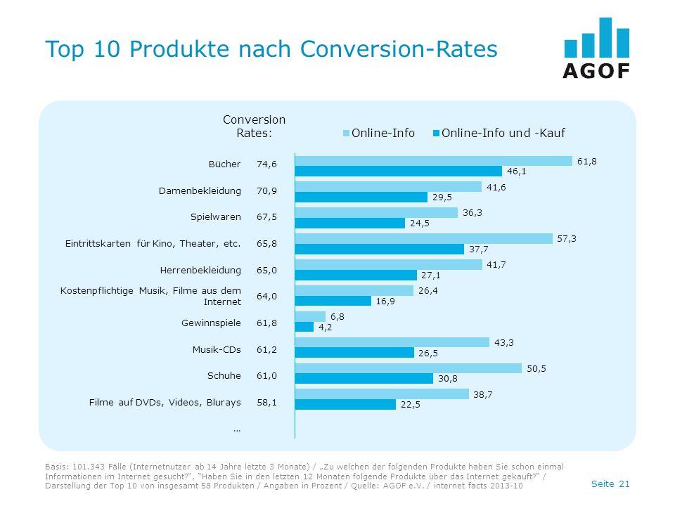 Seite 21 Top 10 Produkte nach Conversion-Rates Basis: 101.343 Fälle (Internetnutzer ab 14 Jahre letzte 3 Monate) / Zu welchen der folgenden Produkte h