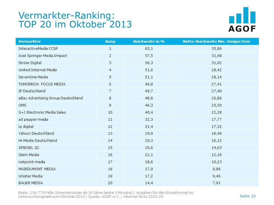 Seite 23 Vermarkter-Ranking: TOP 20 im Oktober 2013 Basis: 106.770 Fälle (Internetnutzer ab 10 Jahre letzte 3 Monate) / Angaben für den Einzelmonat im Untersuchungszeitraum Oktober 2013 / Quelle: AGOF e.V.