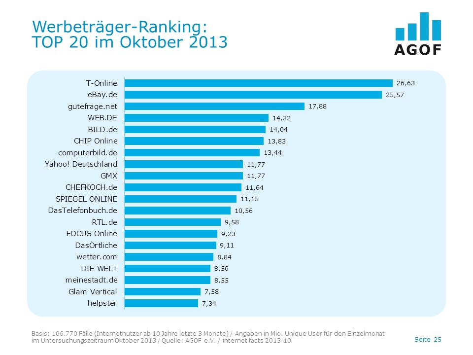 Seite 25 Werbeträger-Ranking: TOP 20 im Oktober 2013 Basis: 106.770 Fälle (Internetnutzer ab 10 Jahre letzte 3 Monate) / Angaben in Mio. Unique User f