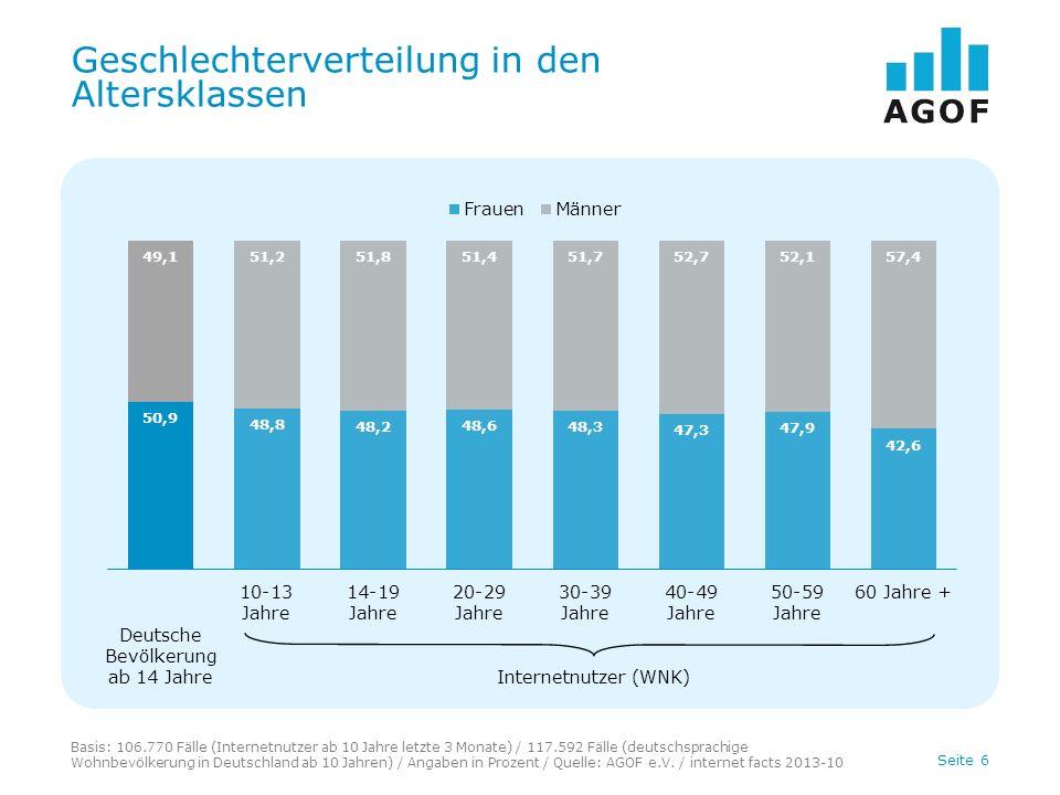 Seite 6 Geschlechterverteilung in den Altersklassen Basis: 106.770 Fälle (Internetnutzer ab 10 Jahre letzte 3 Monate) / 117.592 Fälle (deutschsprachig