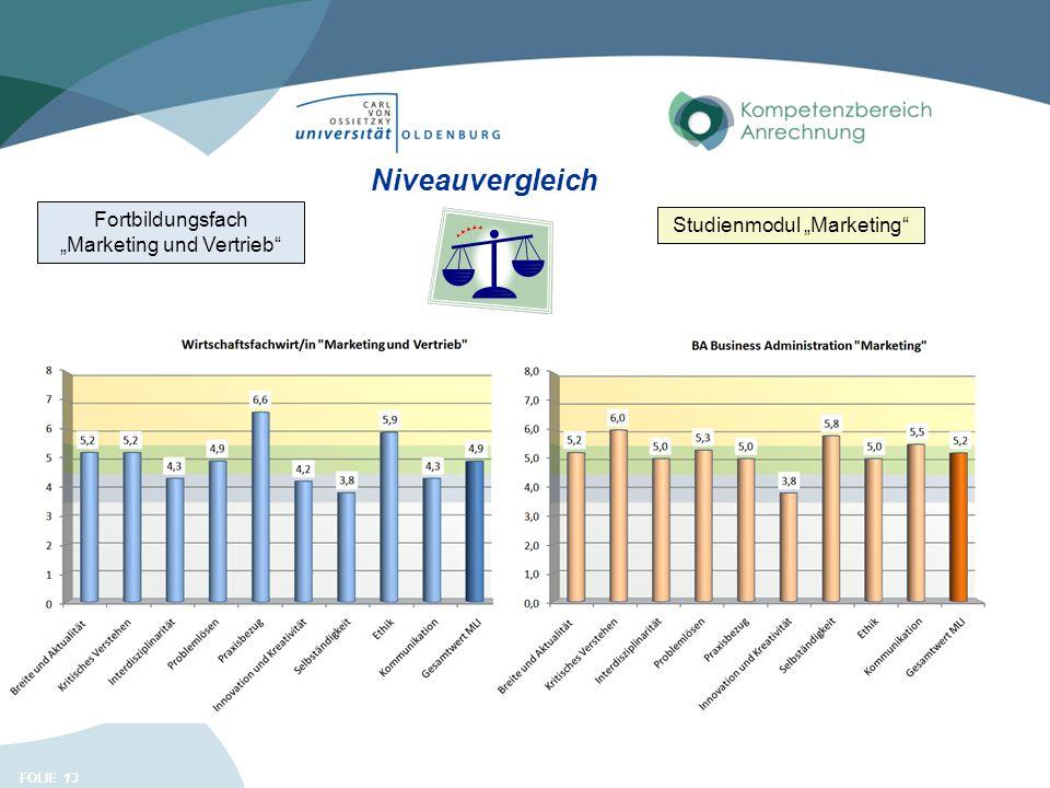 FOLIE 13 Niveauvergleich Studienmodul Marketing Fortbildungsfach Marketing und Vertrieb