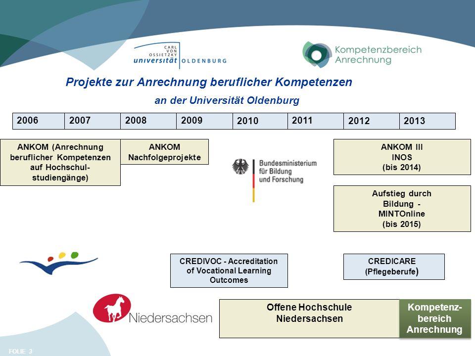FOLIE 3 Projekte zur Anrechnung beruflicher Kompetenzen 2006 ANKOM (Anrechnung beruflicher Kompetenzen auf Hochschul- studiengänge) an der Universität