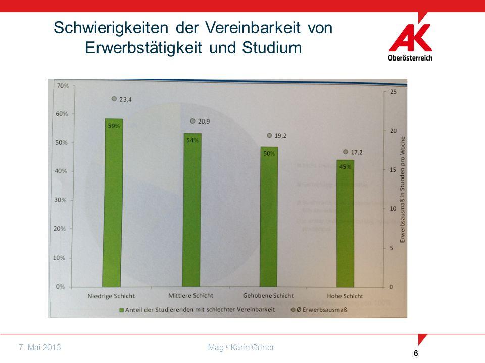 6 7. Mai 2013Mag. a Karin Ortner Schwierigkeiten der Vereinbarkeit von Erwerbstätigkeit und Studium