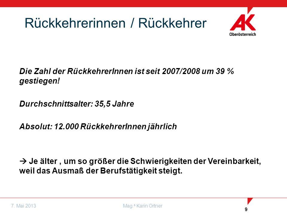9 7. Mai 2013Mag. a Karin Ortner Die Zahl der RückkehrerInnen ist seit 2007/2008 um 39 % gestiegen! Durchschnittsalter: 35,5 Jahre Absolut: 12.000 Rüc