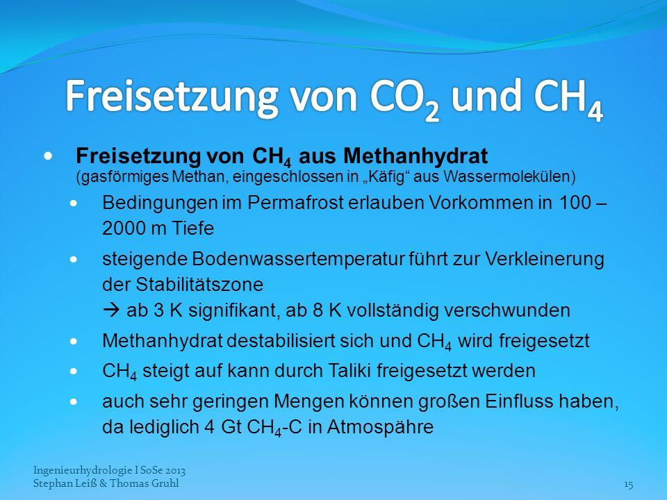 Ingenieurhydrologie I SoSe 2013 Stephan Leiß & Thomas Gruhl15 Freisetzung von CH 4 aus Methanhydrat (gasförmiges Methan, eingeschlossen in Käfig aus W