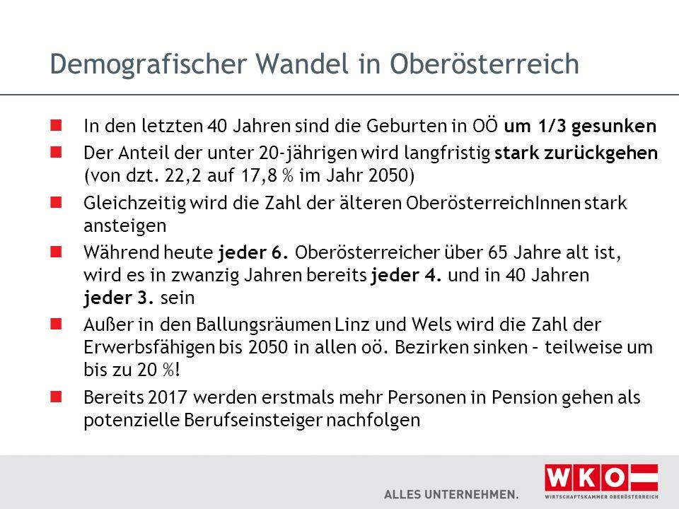 Demografischer Wandel in Oberösterreich In den letzten 40 Jahren sind die Geburten in OÖ um 1/3 gesunken Der Anteil der unter 20-jährigen wird langfri
