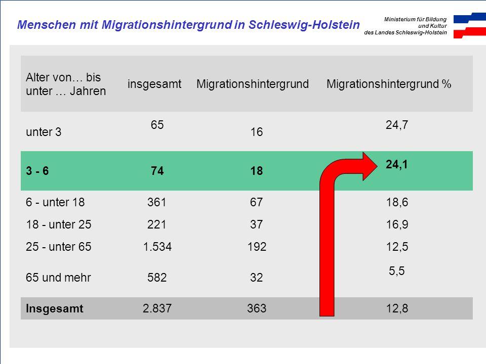 Ministerium für Bildung und Kultur des Landes Schleswig-Holstein Menschen mit Migrationshintergrund in Schleswig-Holstein Alter von… bis unter … Jahre