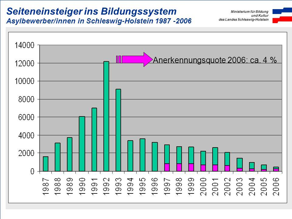 Ministerium für Bildung und Kultur des Landes Schleswig-Holstein Seiteneinsteiger ins Bildungssystem Asylbewerber/innen in Schleswig-Holstein 1987 -20