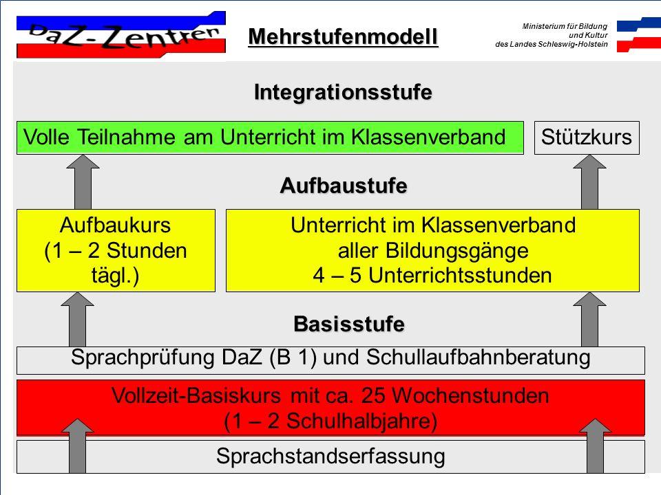 Ministerium für Bildung und Kultur des Landes Schleswig-Holstein Sprachstandserfassung Vollzeit-Basiskurs mit ca. 25 Wochenstunden (1 – 2 Schulhalbjah