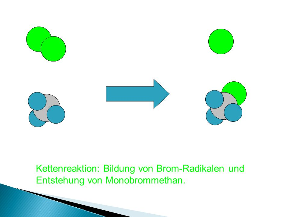Kettenreaktion: Das Brom-Radikal schnappt sich einen Wasserstoff (-> HBr) und ein Alkylradikal entsteht.